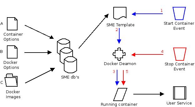 Docker design concept - SME Server